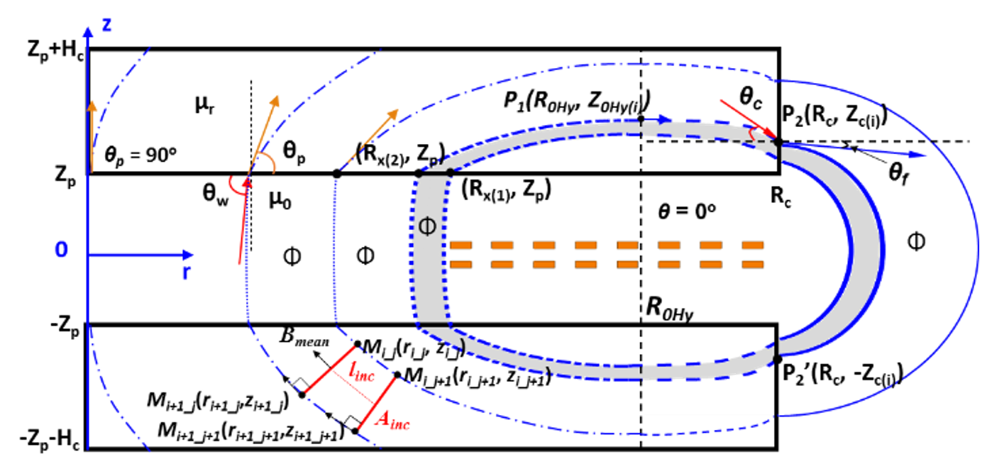 Shape of flux lines at the cross-sectional area and initialized path for calculation of total reluctance <i>R<sub>path_1</sub></i> and magnetic flux <i>θ</i> shown in Fig. 1.