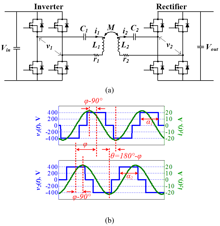 Image of circuit topology and simulated waveforms of series-series compensation with dual-side controlled converter.