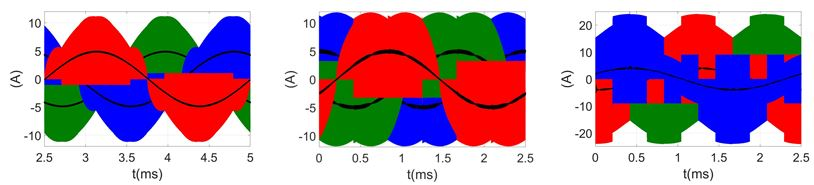 Image of phase currents in soft switching TCM.