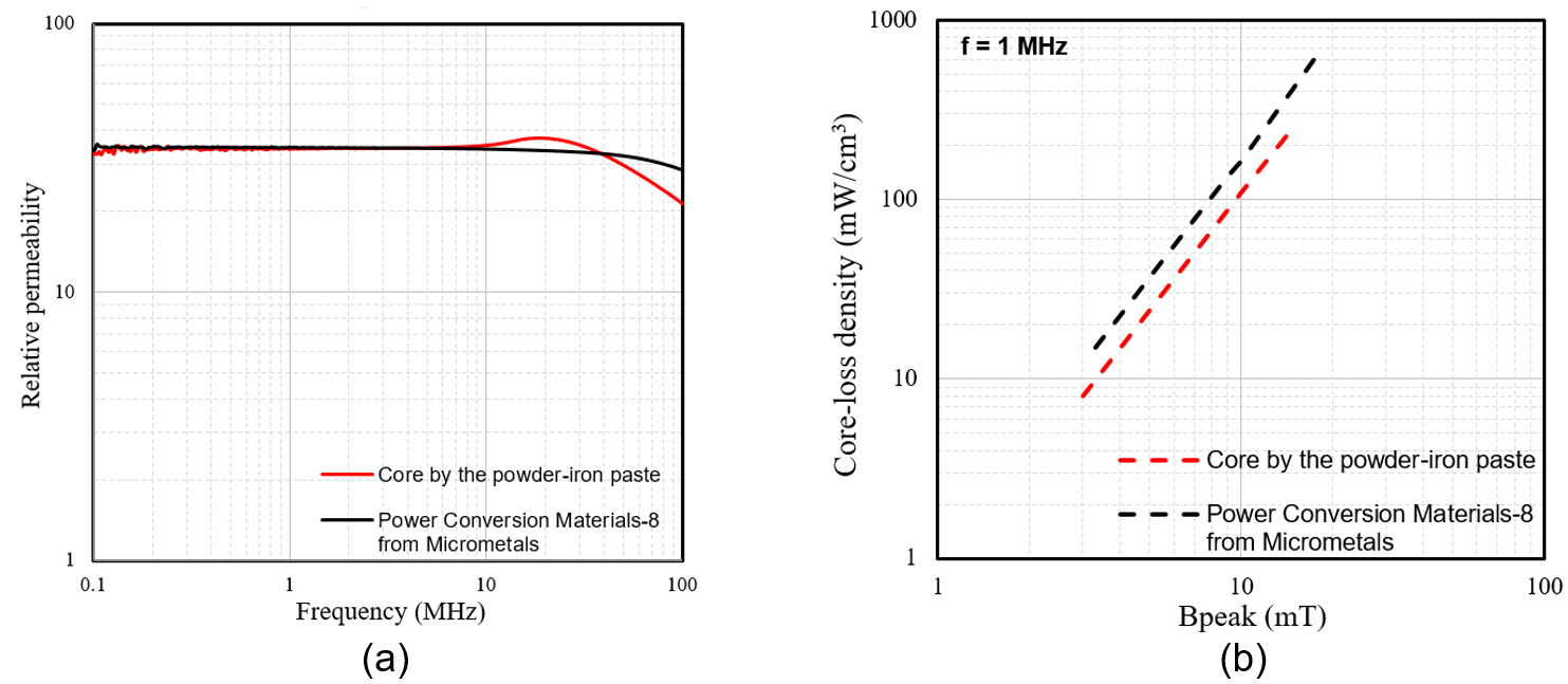 Image of plots of relative permeability versus frequency of our powder-iron core and that of a Power Conversion Material-8 core from Micrometals, and plots of core-loss density versus flux density at 1 MHz of powder-iron core and that of a Power Conversio
