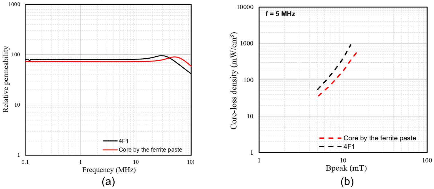 Image of plots of relative permeability versus frequency of our NiZn ferrite core and a commercial 4F1 core and plots of core-loss density versus flux density at 5 MHz of our NiZn ferrite core and a 4F1 core.