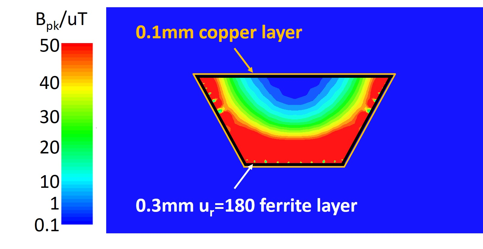 Field distribution with double layer
