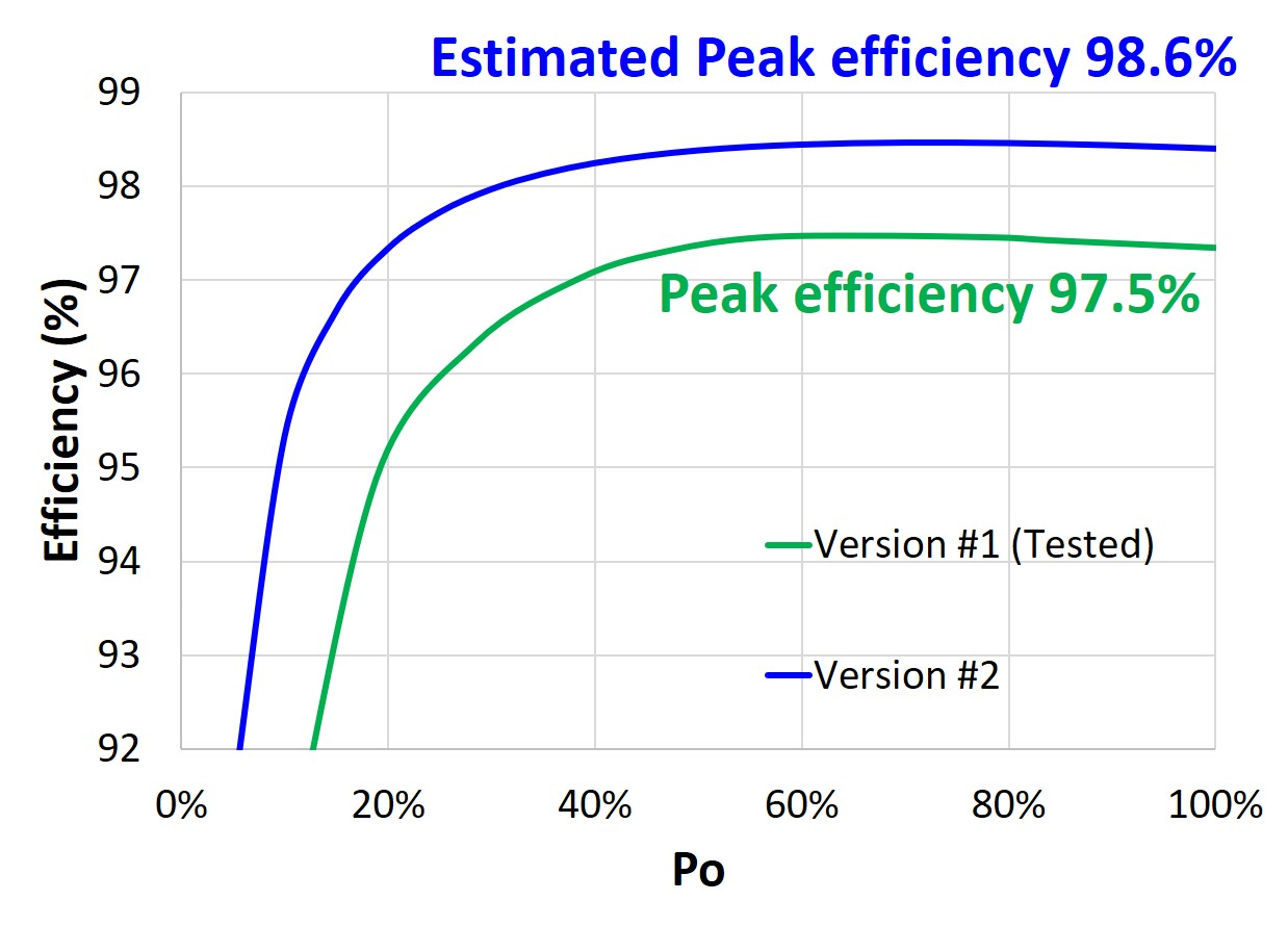 Estimated efficiency