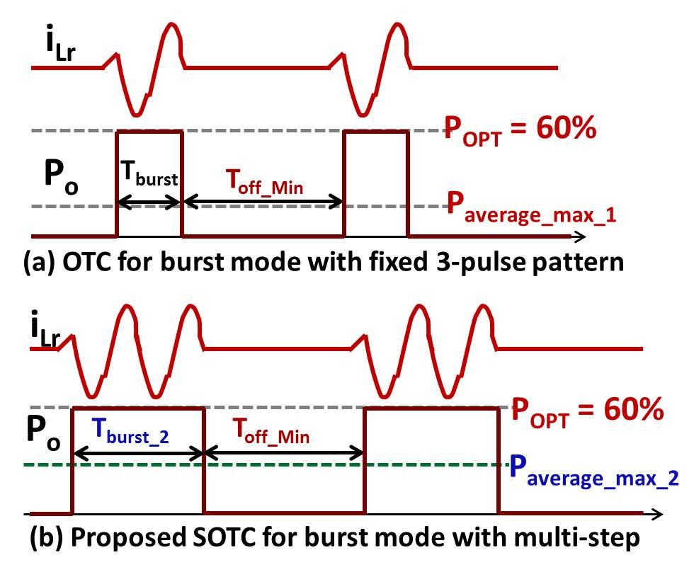 Comparison of OTC and SOTC