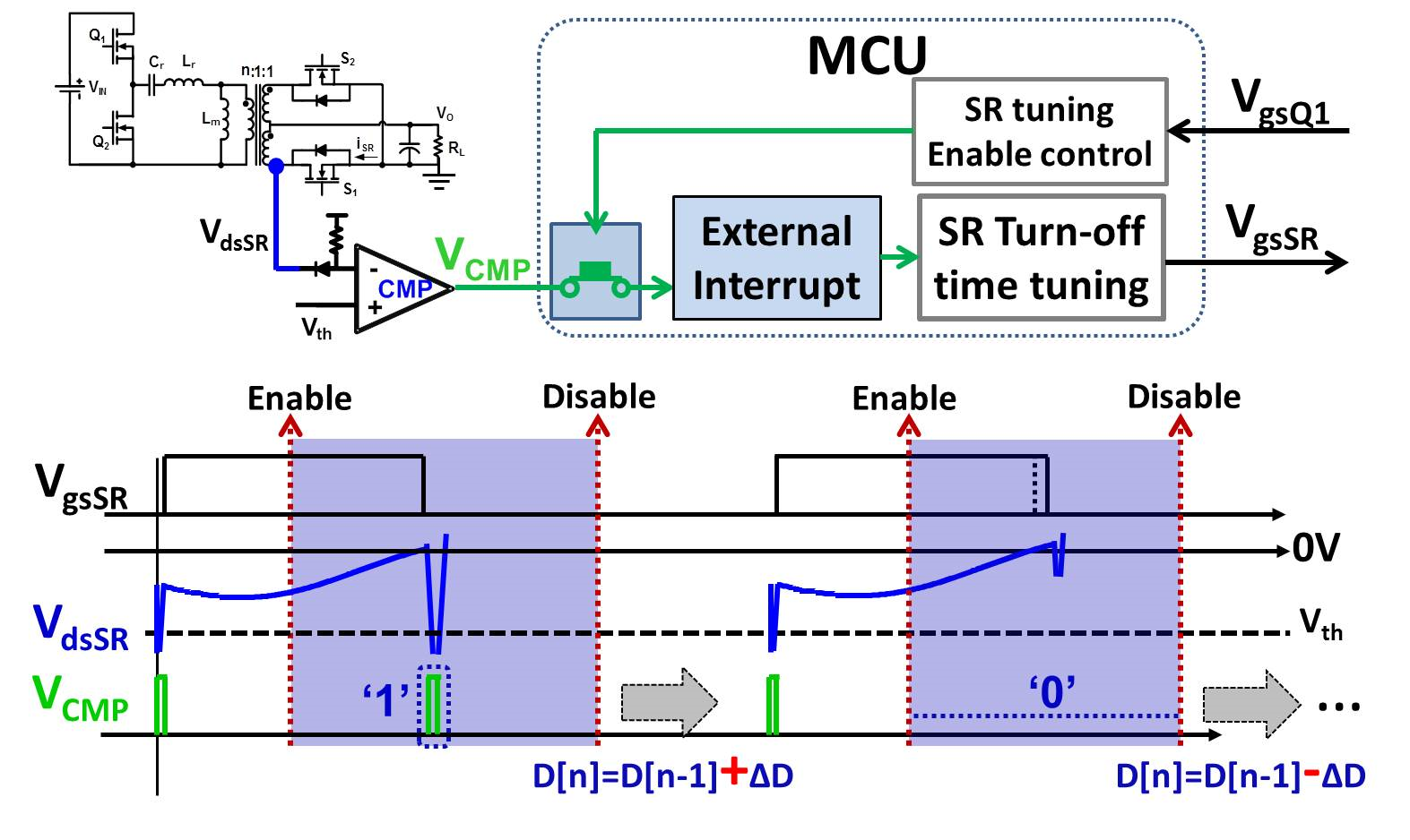 MCU based implementation for driving conventional LLC converter