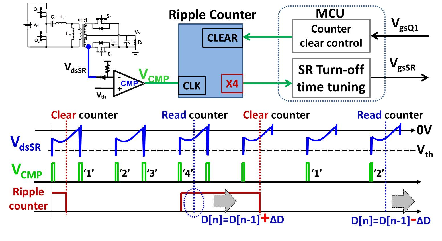 MCU based implementation for driving high frequency LLC converter