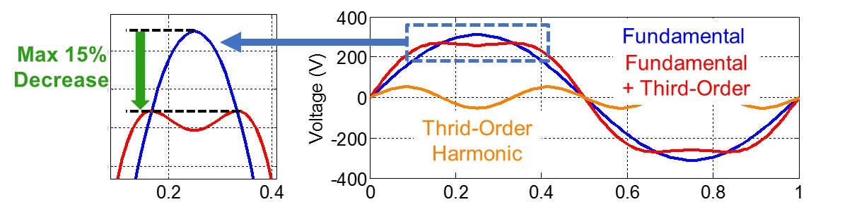 Simulation waveforms