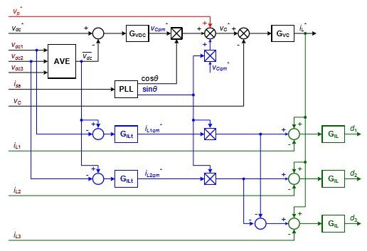 Block diagram of control scheme