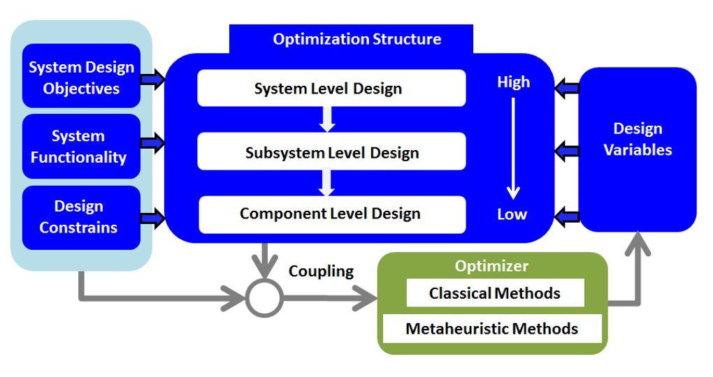 Design optimization flowchart