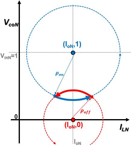 State-plane trajectory paths