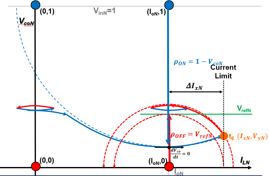 Proposed state-plane trajectory control diagram