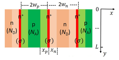 Schematics of superjunction
