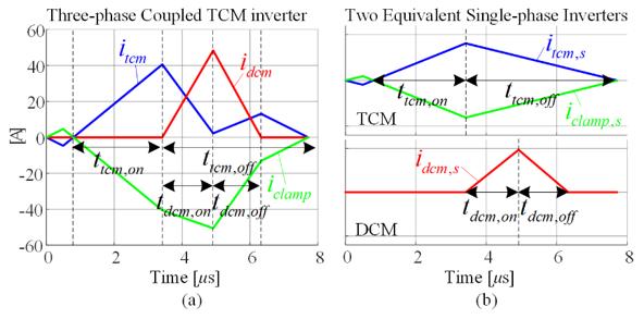 Comparison of current waveforms