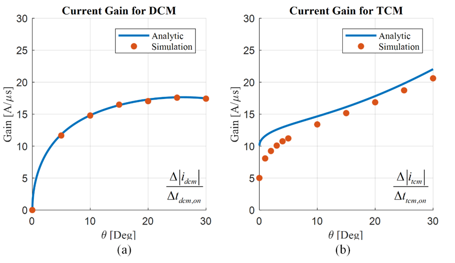 Verification of modeling results