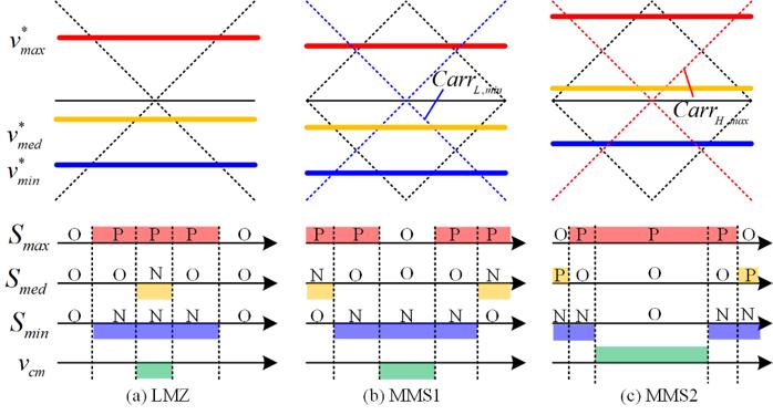 Description of modulation implementation