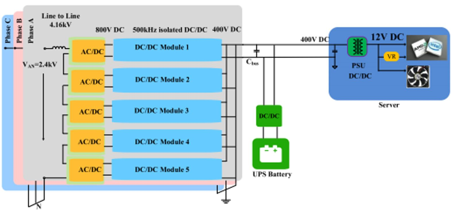PCSB for datacenter