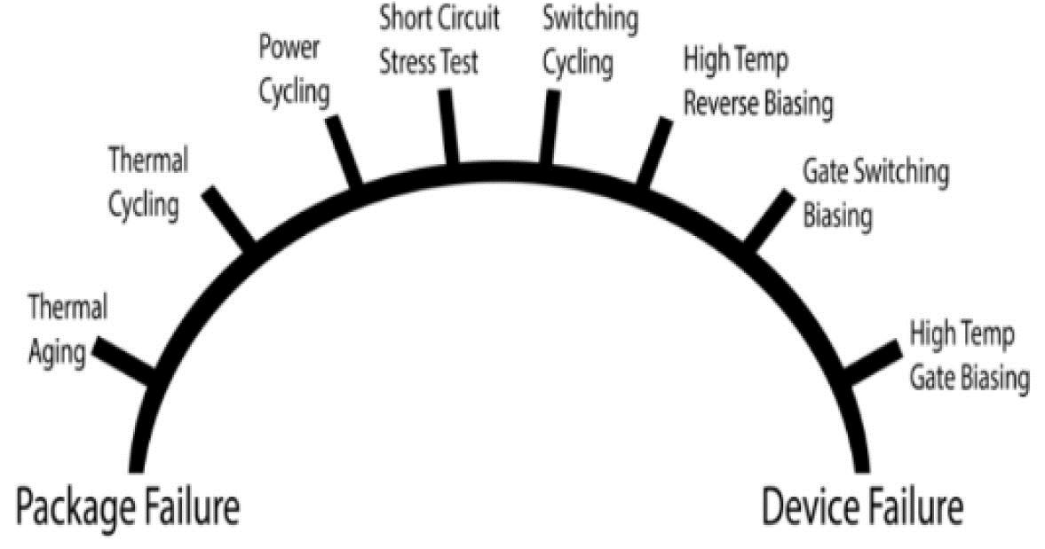 Reliability methods