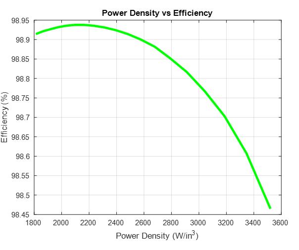 Efficiency vs Power Density
