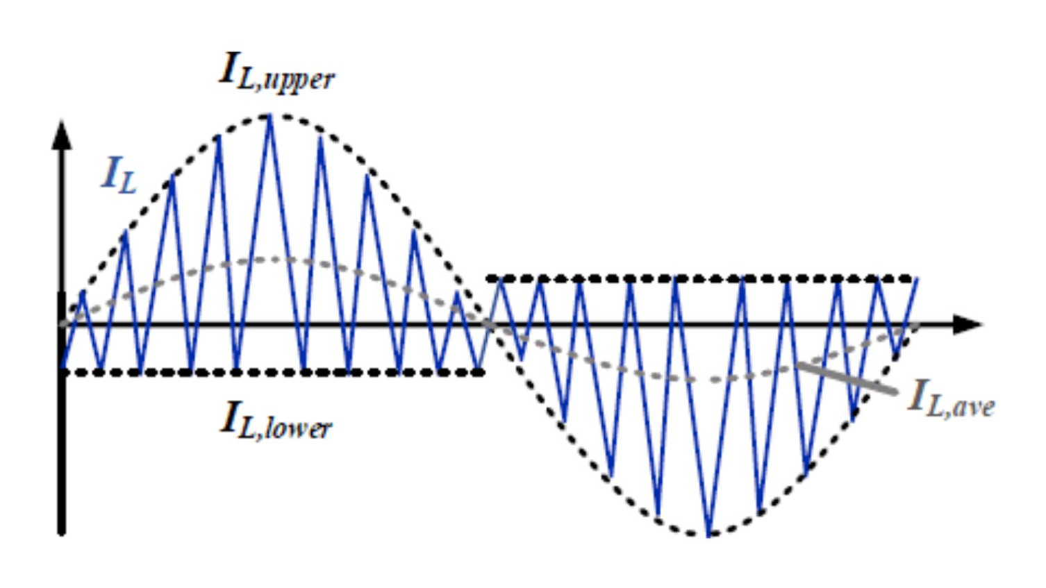 Inductor current waveform