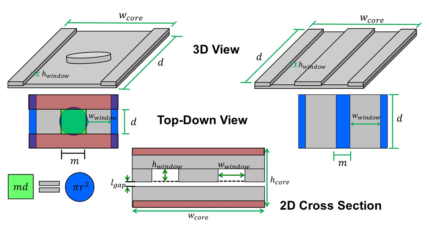 2-D modeling of ER and EI cores