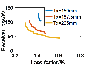 Trade-off between receiver coil loss and transformer loss factor