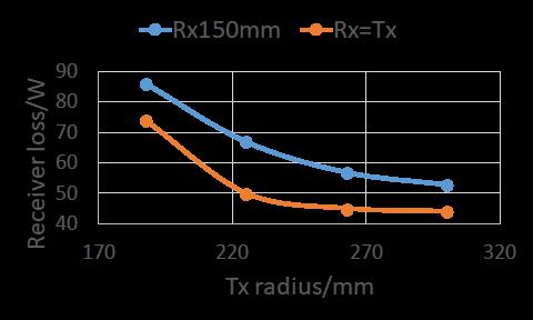 Receiver coil loss v.s. transmitter coil radius