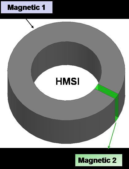 Concept of HMSI