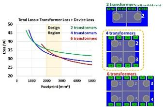 Transformer Loss vs. Transformer footprint