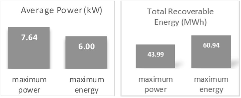 Average power and total recoverable energy