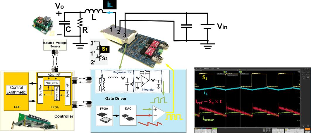 Hierarchical digital controller