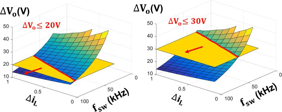 Feasible design variable range variation