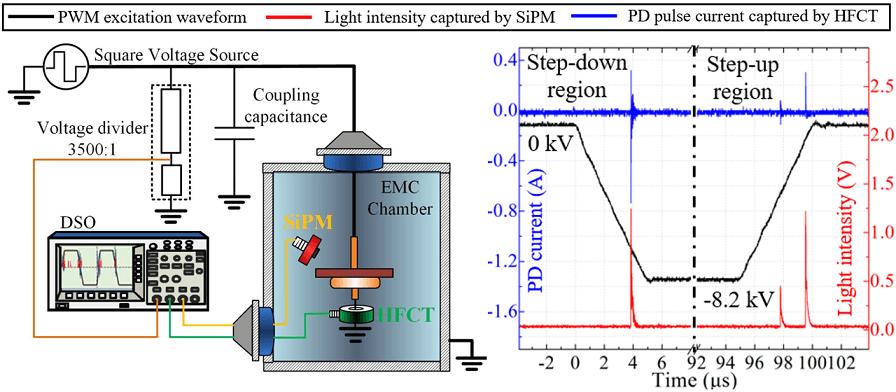 Partial discharge measurement