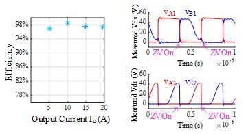 Efficiency curve and waveform