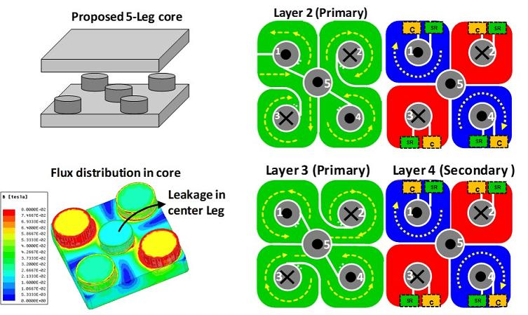 Core and winding arrangement