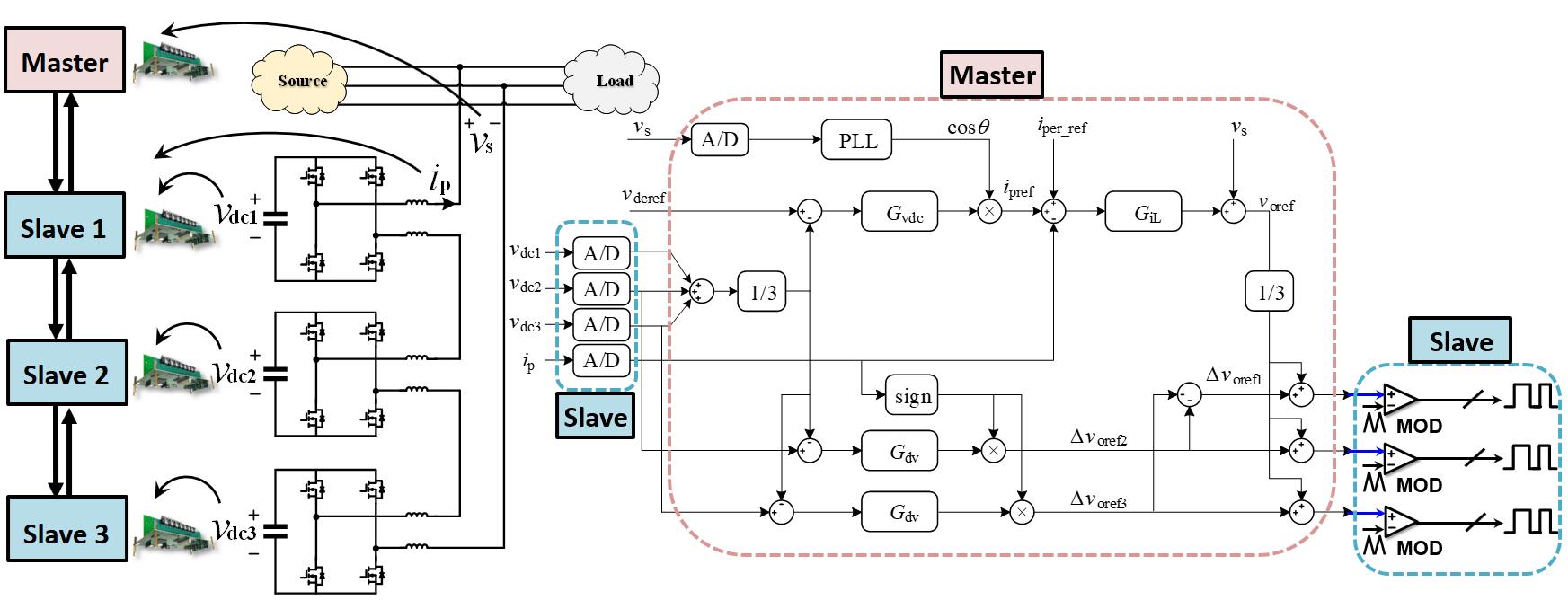 Control scheme