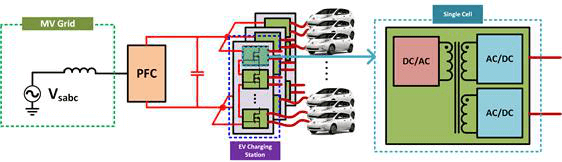 proseposed EV charging architecture