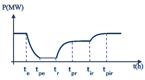 resilience curve