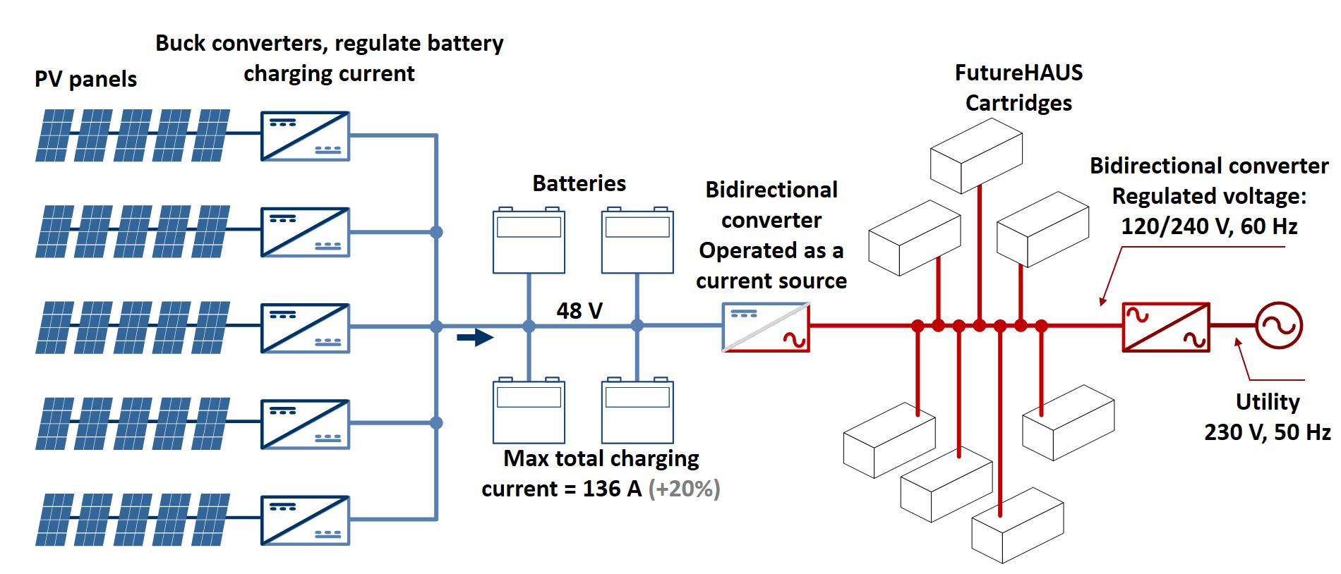 FutureHAUS nanogrid system