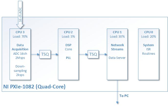 block diagram of the software