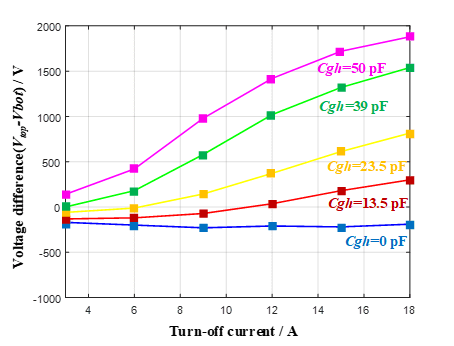 Difference in voltage sharing due to parasitic capacitance