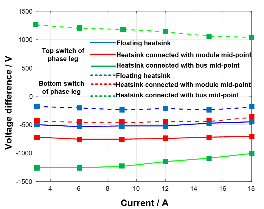 Graph of voltage sharing
