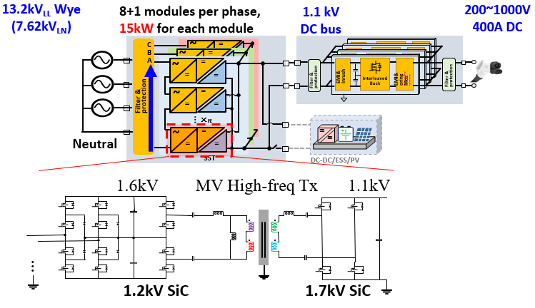 System overview of 400 kW system