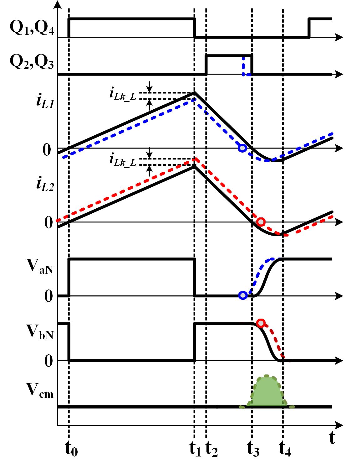 Waveform of inverter operation in bipolar mode