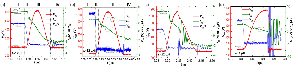 Device safe withstand waveforms