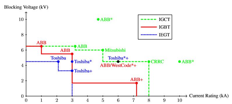 Semiconductor rating