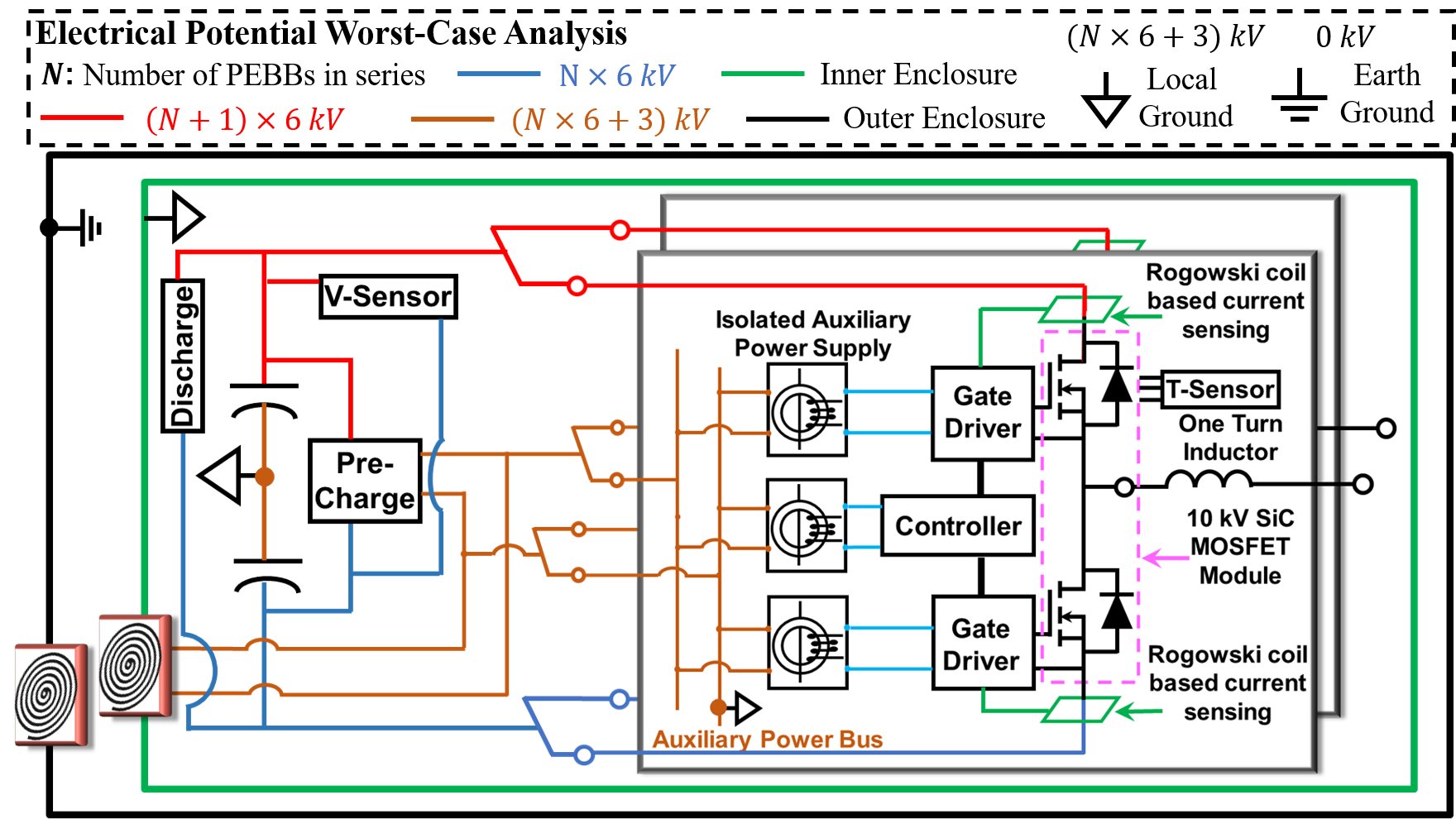 Double-enclosure insulation system