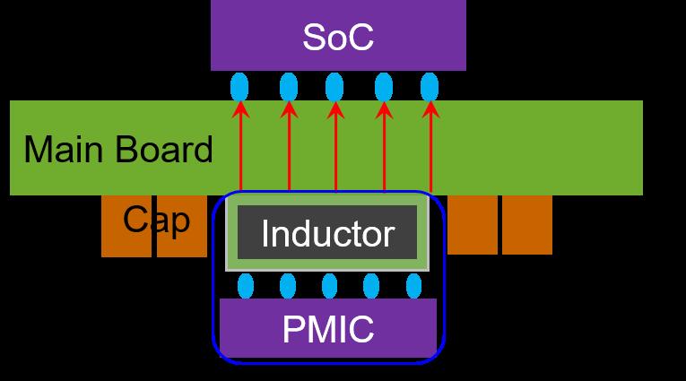 IVR structure