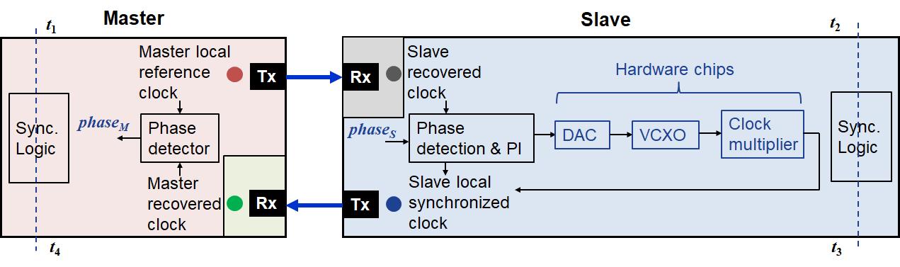 Synchronization diagram