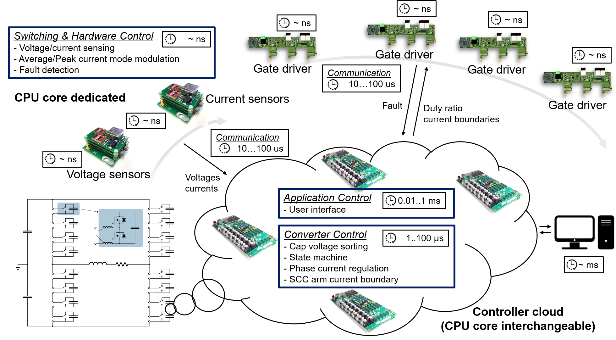 Distributed controller