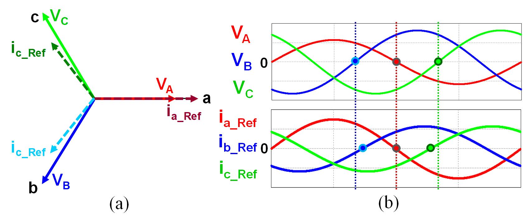 Grid voltage